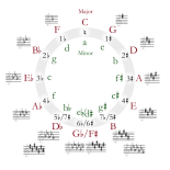 Circle_of_fifths_deluxe_4_svg